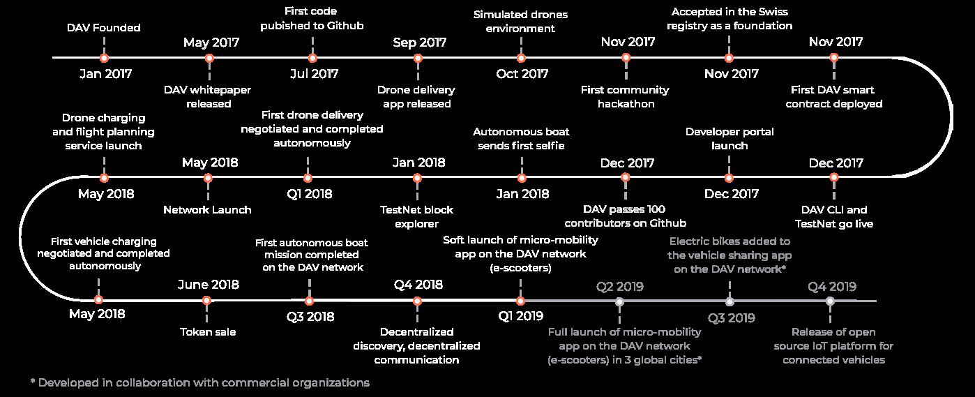 DAV - Decentralized Autonomous Vehicles